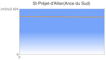 St-Préjet-d'Allier(Ance du Sud)