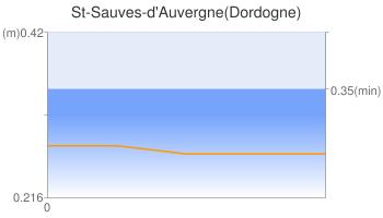 St-Sauves-d'Auvergne(Dordogne)