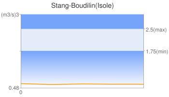 Stang-Boudilin(Isole)