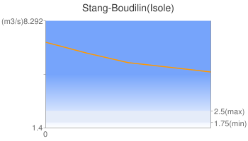 Stang-Boudilin(Isole)