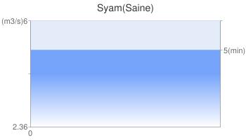 Syam(Saine)