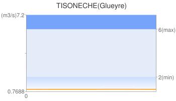 TISONECHE(Glueyre)