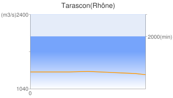 Tarascon(Rhône)