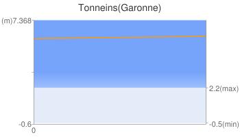 Tonneins(Garonne)