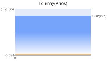 Tournay(Arros)