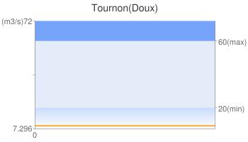 Tournon(Doux)