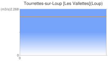 Tourrettes-sur-Loup [Les Vallettes](Loup)