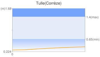 Tulle(Corrèze)