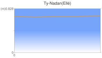 Ty-Nadan(Ellé)