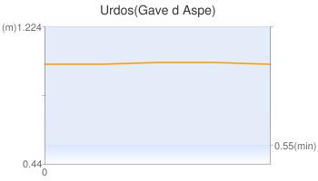 Urdos(Gave d Aspe)