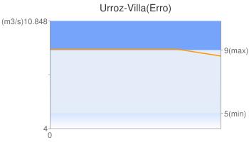 Urroz-Villa(Erro)