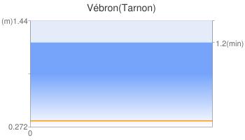 Vébron(Tarnon)