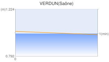 VERDUN(Saône)