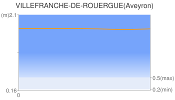 VILLEFRANCHE-DE-ROUERGUE(Aveyron)