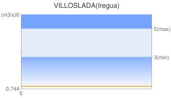 VILLOSLADA(Iregua)
