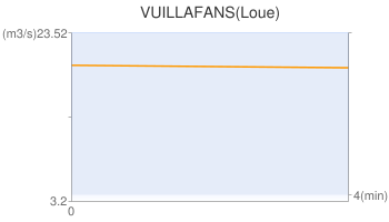 VUILLAFANS(Loue)