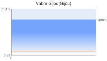 Vabre Gijou(Gijou)