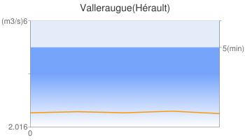 Valleraugue(Hérault)