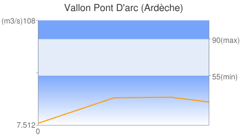 Vallon Pont D'arc (Ardèche)