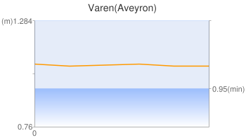 Varen(Aveyron)
