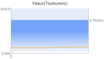 Veaux(Toulourenc)
