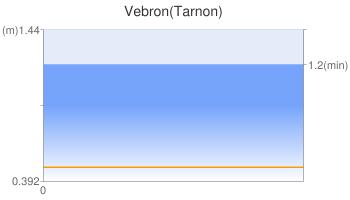 Vebron(Tarnon)