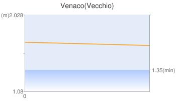 Venaco(Vecchio)