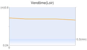 Vendôme(Loir)