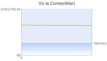 Vic le Comte(Allier)