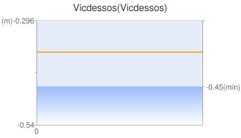 Vicdessos(Vicdessos)