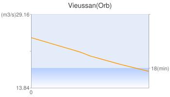 Vieussan(Orb)