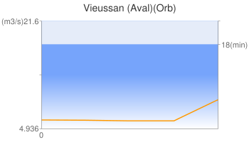 Vieussan (Aval)(Orb)