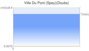 Ville Du Pont (Spey)(Doubs)