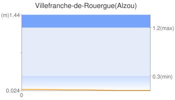 Villefranche-de-Rouergue(Alzou)
