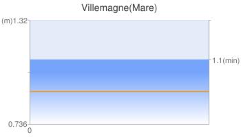 Villemagne(Mare)