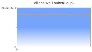 Villeneuve-Loubet(Loup)