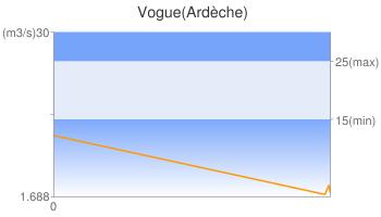 Vogue(Ardèche)