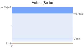 Voiteur(Seille)