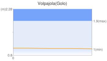 Volpajola(Golo)