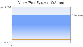 Vorey [Pont Eytravazet](Arzon)