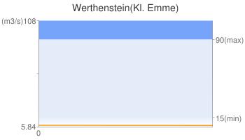 Werthenstein(Kl. Emme)