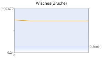 Wisches(Bruche)