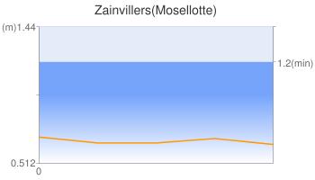 Zainvillers(Mosellotte)