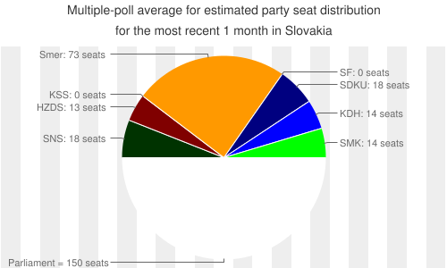 Multiple-poll+average+ for +estimated+party+seat+distribution for the most recent +1+month+ in Slovakia