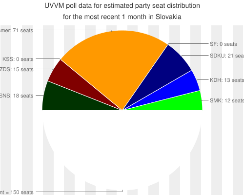 UVVM+poll+data+ for +estimated+party+seat+distribution for the most recent +1+month+ in Slovakia