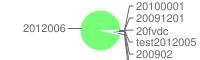 Graf: Poměr faktur