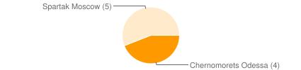 Goal statistic by club