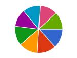 Composition Pie Chart