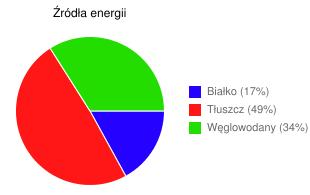Źródła energii