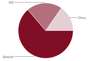 Apache vs MS en dominios com.py